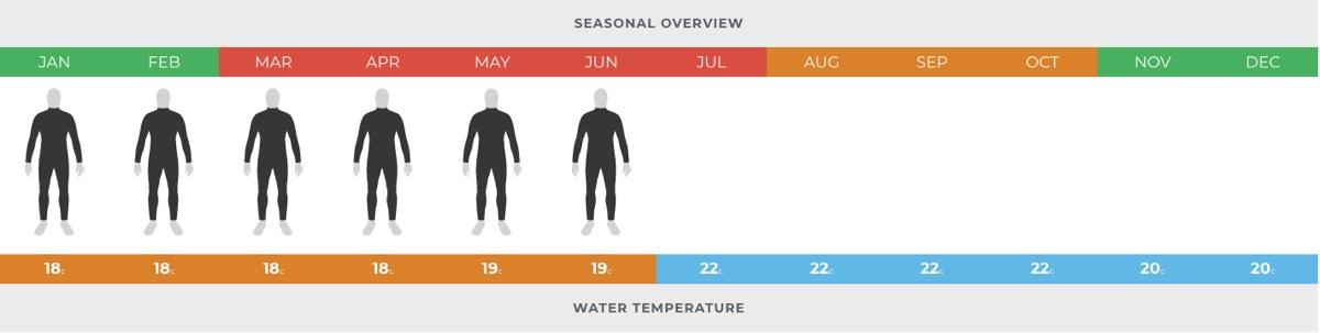 Temperatura del agua en lanzarote